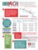 Palm Beach County & Florida DCA Funding: 5-year History Infographic