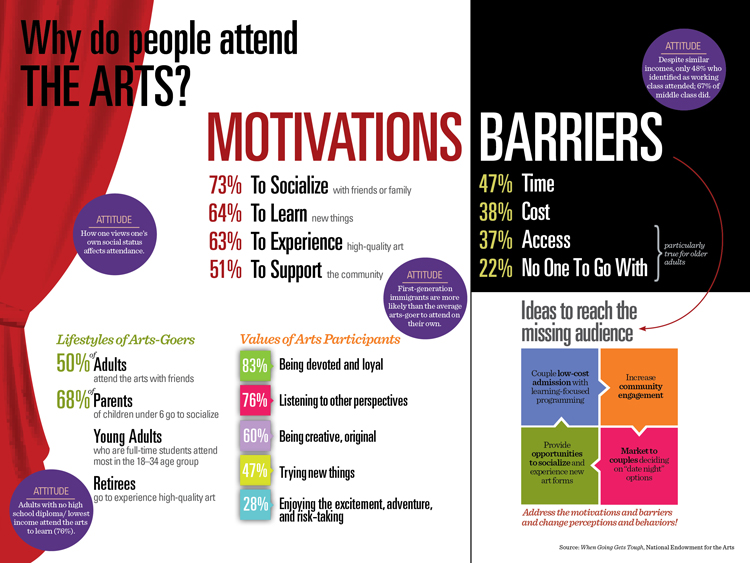 NEA Infographic - why people attend the arts